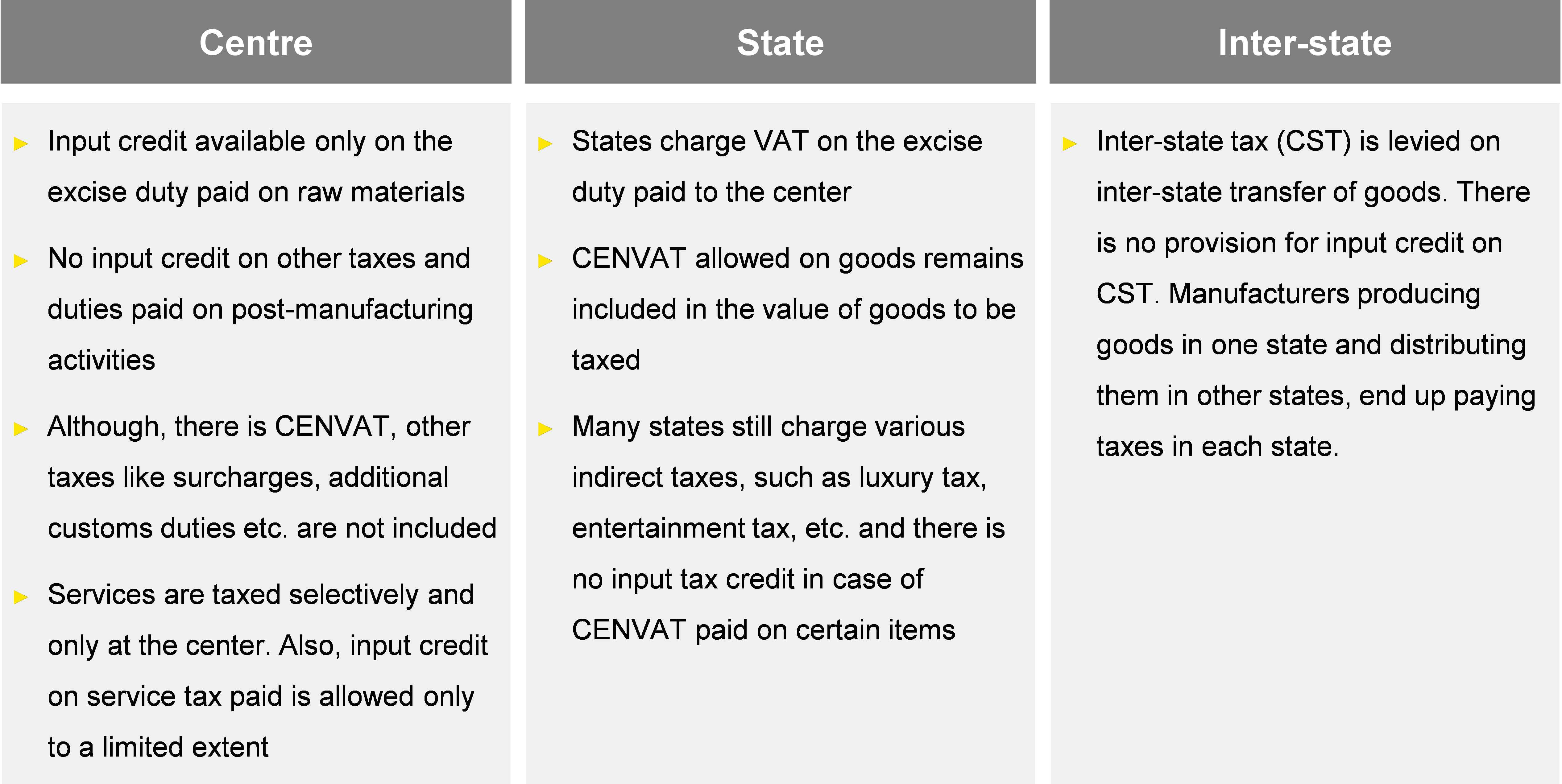 VAT and GST