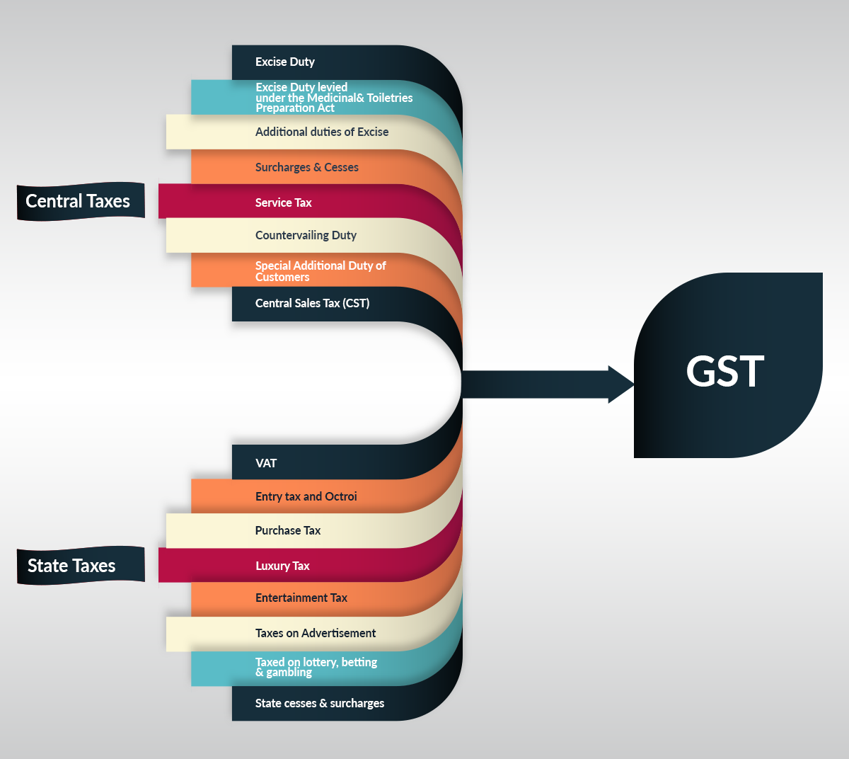 GST consolidates multiple taxes into one