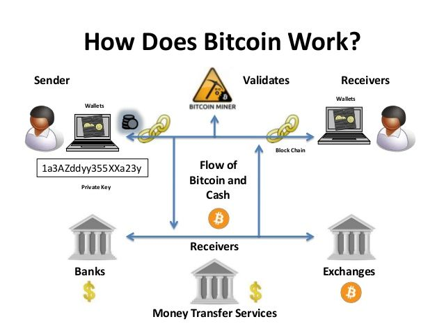How bitcoins works