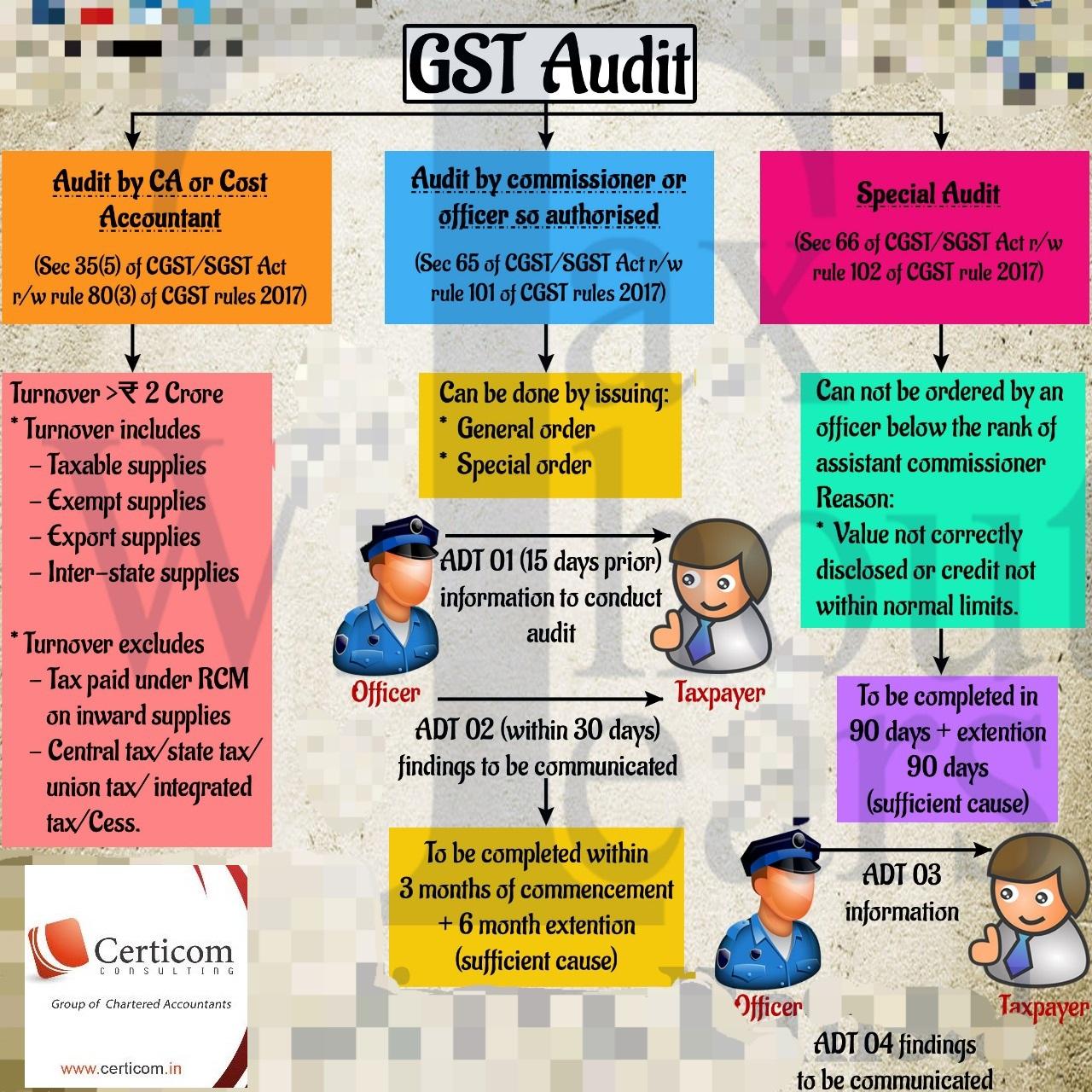 CA, AUDIT, GST, INCOME TAX