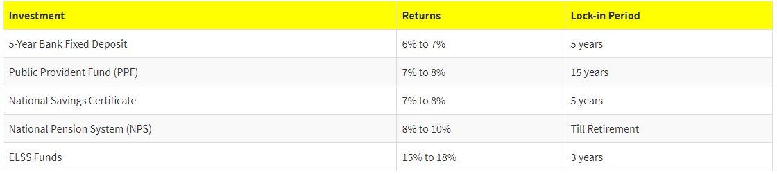 Investment options under Sec 80C