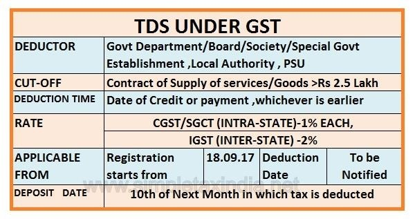 Most Important Due date Calendar ( TDS, GST)