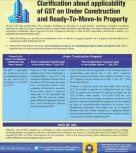 Is ITC available on a property purchase?