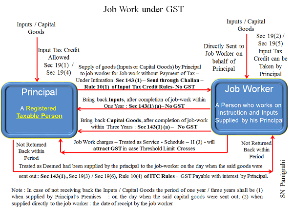 GST applicable for labor charges in job contract work