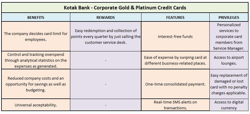 Kotak Bank – Corporate Gold & Platinum Credit Cards