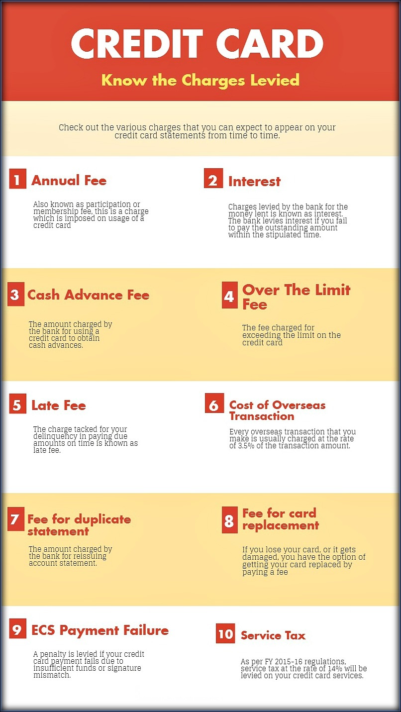 Bank Credit Card Charges