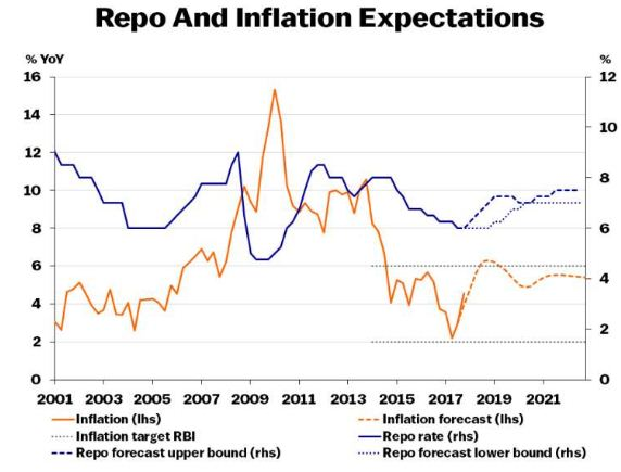 Repo rate inflation