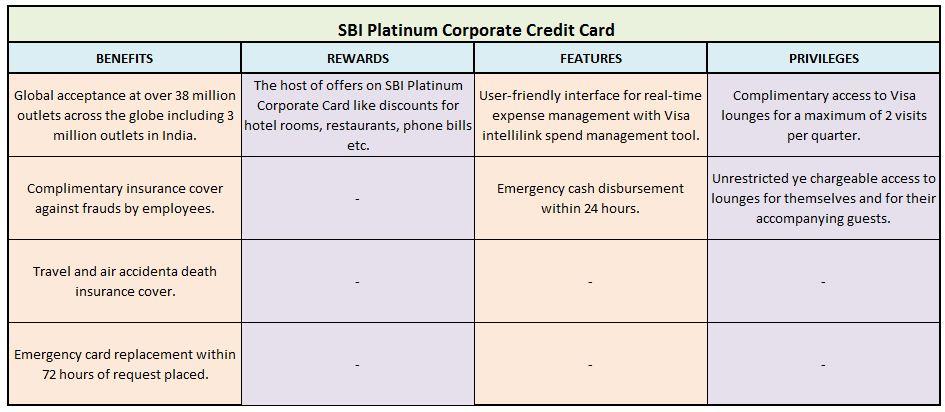 SBI Platinum Corporate Credit Card