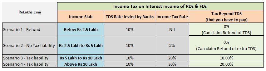 TDS and Income tax Slab