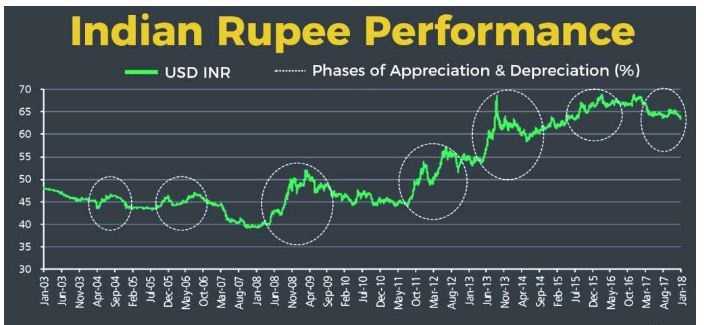 weakening rupee value 2018