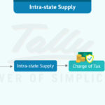 Time, Place and Value of Supply for good services under GST