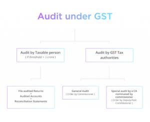 GST Procedure