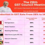 28th GST Council Meeting – Announced..!!!