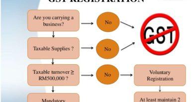 GST implement