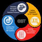 GST Key Takeaways !