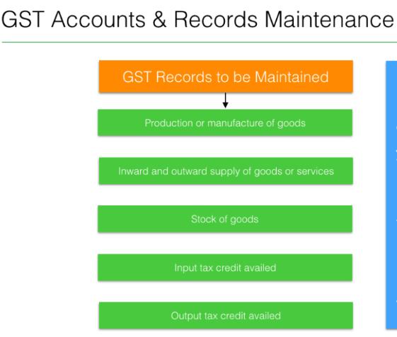 GST Records