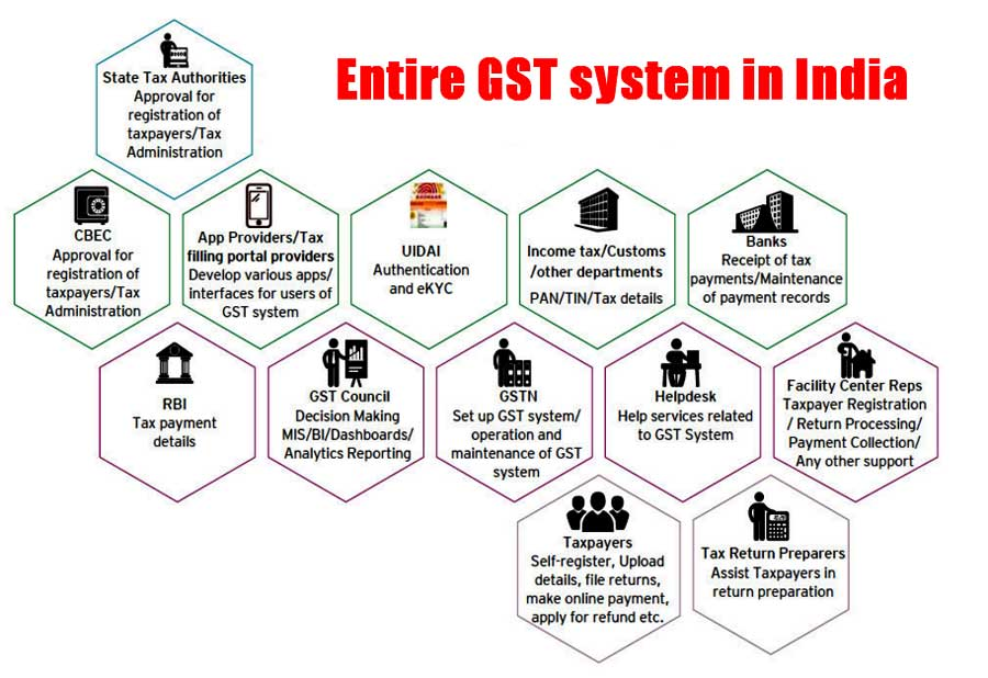 GST Invoice Format For Better Service