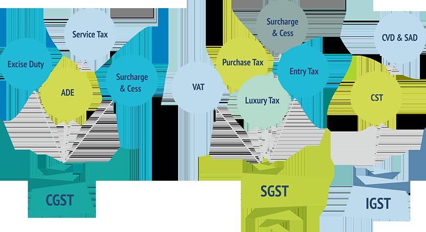 GST in India