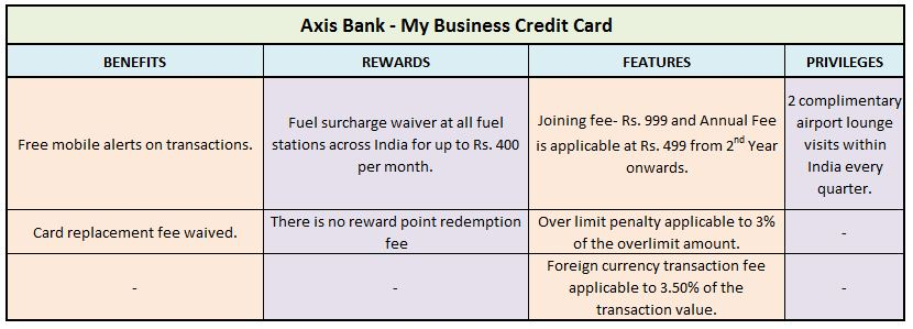 Axis Bank – My Business Credit Card