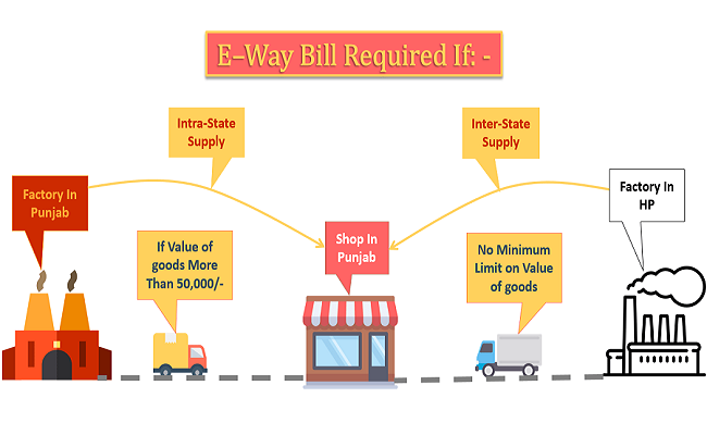 E-way bill required