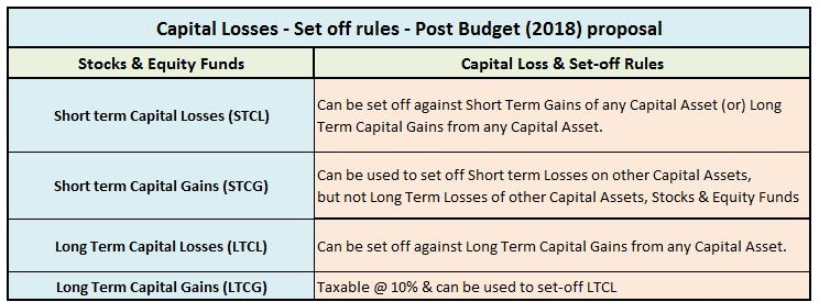 Long Term Capital Losses