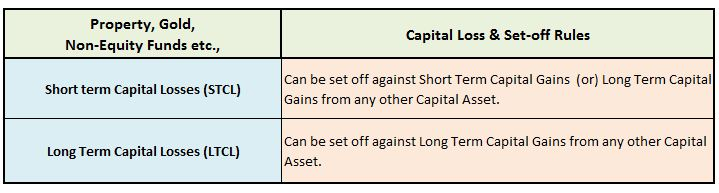Short term Capital Loss