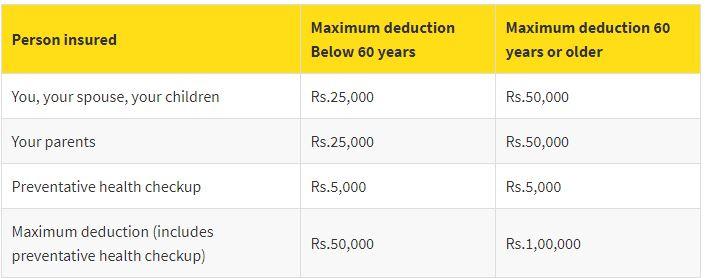 Insured Pension