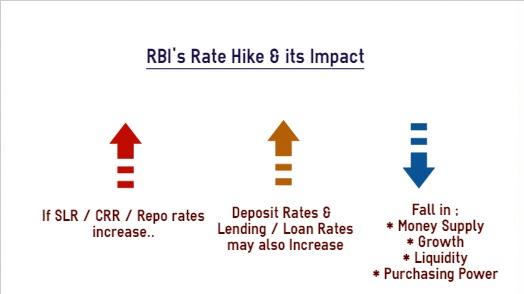 rbi hikes rates impact on home loan