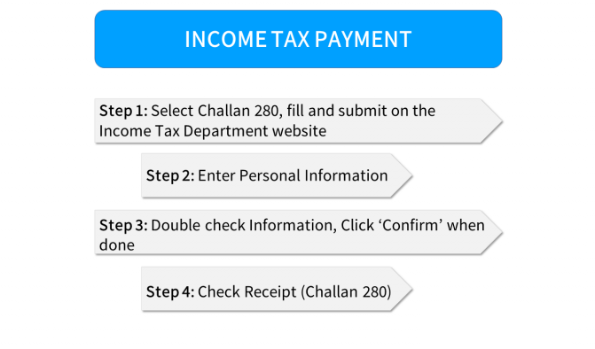 Income Tax Due