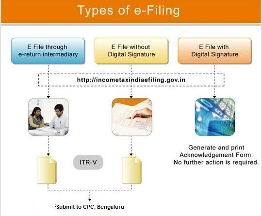 E-fill income tax return filling