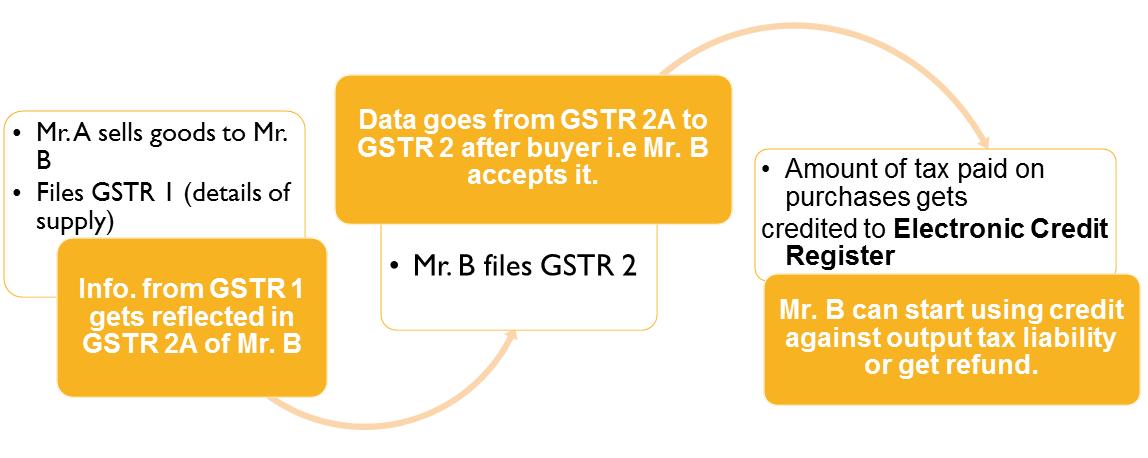 calculate GST refund