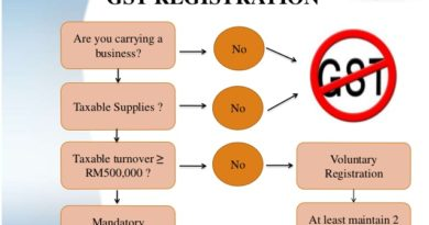 GST implement