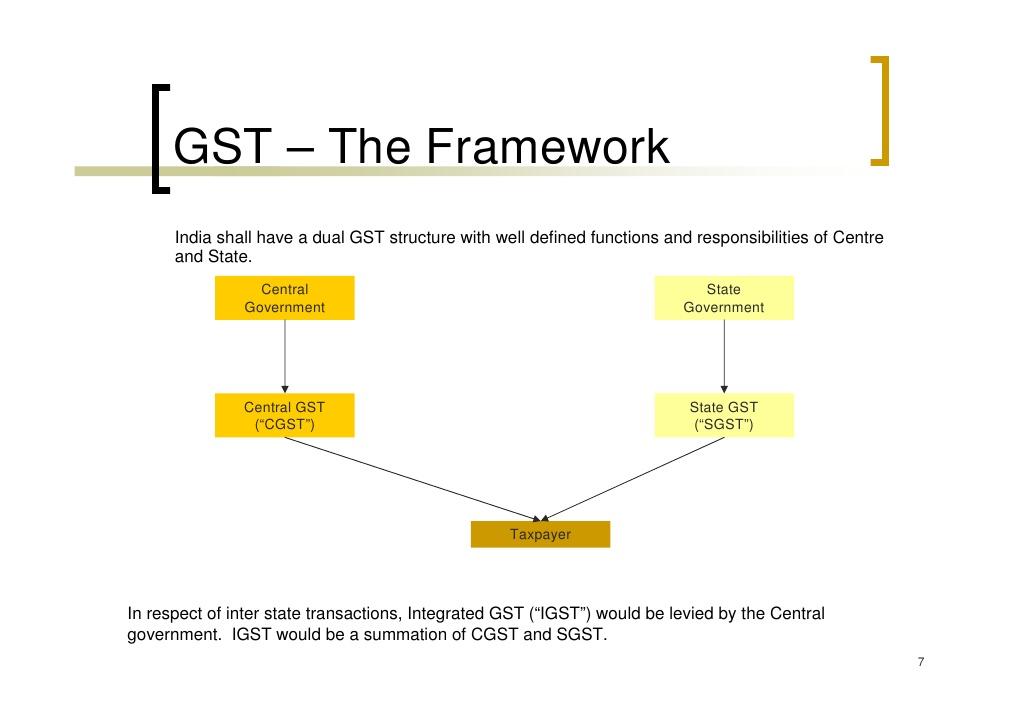 GST Consultants India