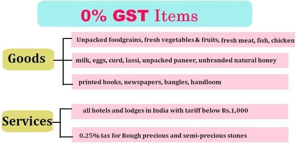 GST 0%