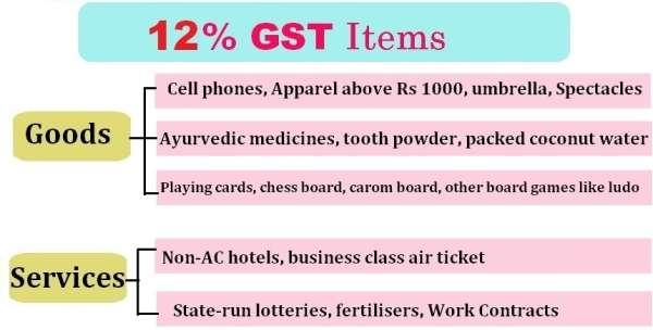 GST 12%