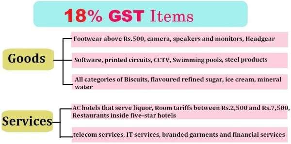 GST 18% tax