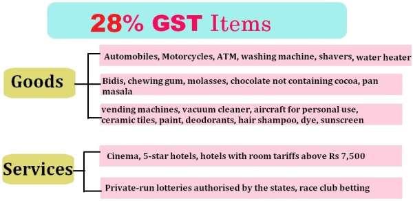 GST 18% Tax Rate