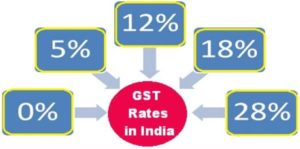GST TAX RATES INDIA 2018. Latest Updates, Notifications..?
