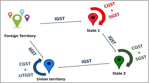 GST Types