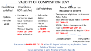 Turnover limit for an OPT composition levy scheme