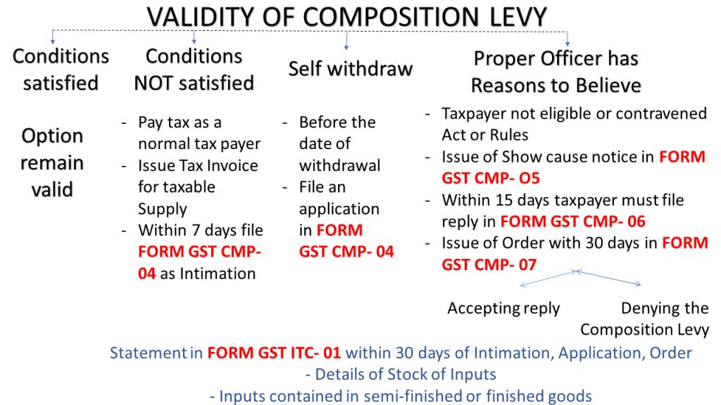 OPT composition levy scheme?