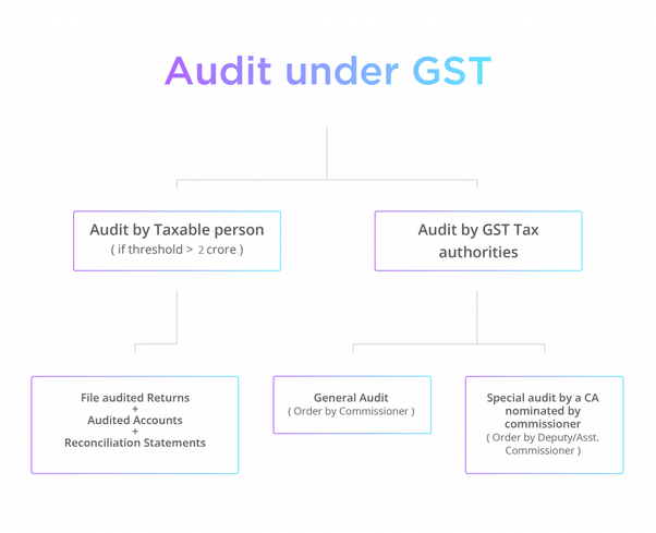 GST Auditors in Bangalore