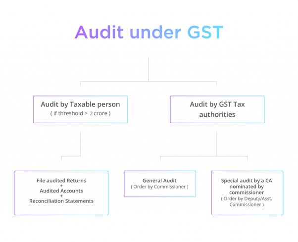 GST Auditors in Bangalore