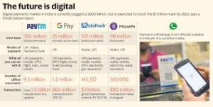 50 CRORE & ABOVE- Digital Payments Acceptability!
